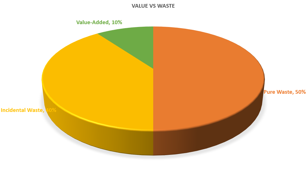 percentages of value and waste in typical tasks