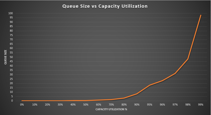relationship between capacity utilization and queue size