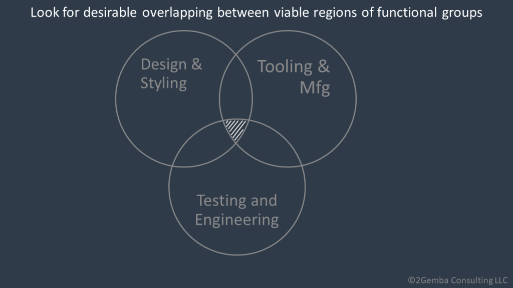 overlapping requirements in set-based design