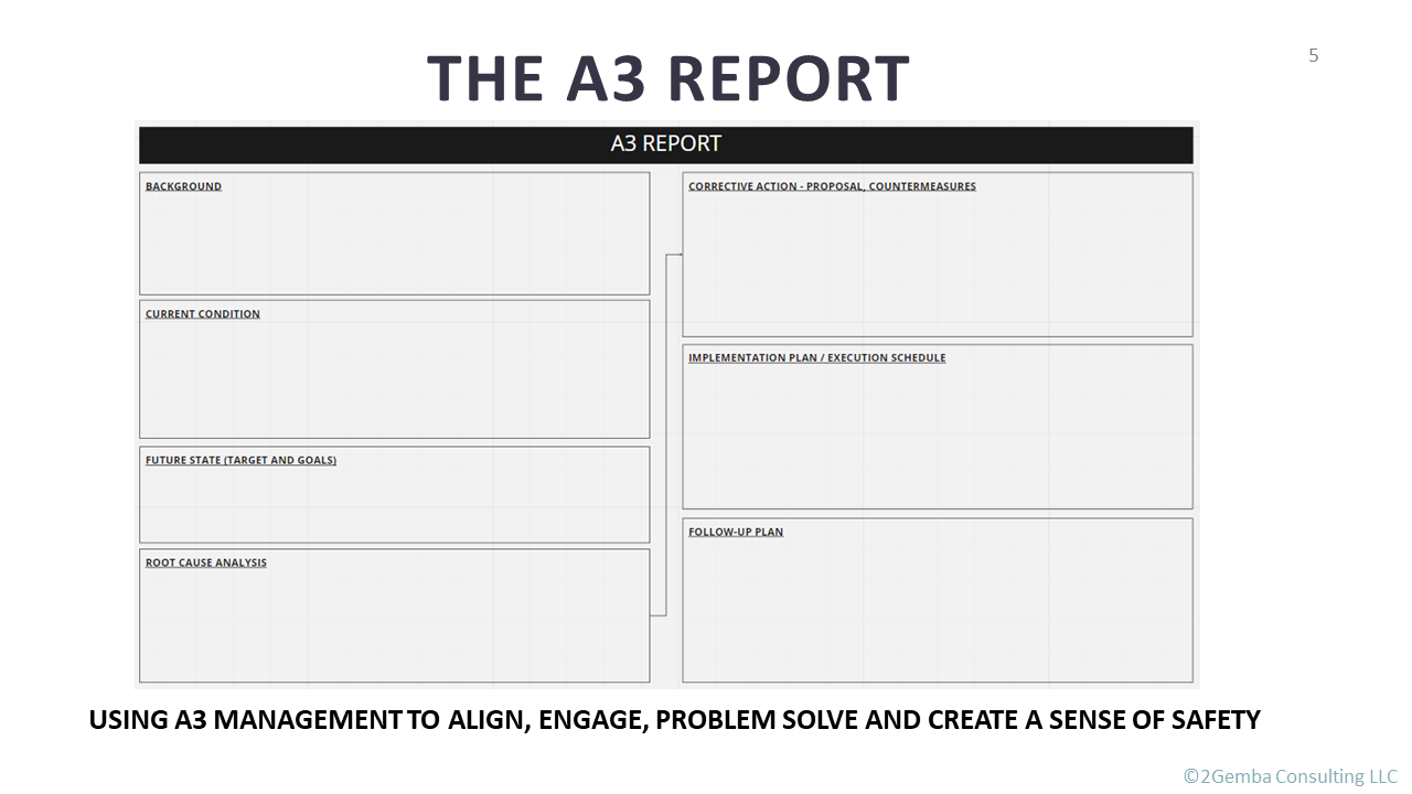 A3 Management report template