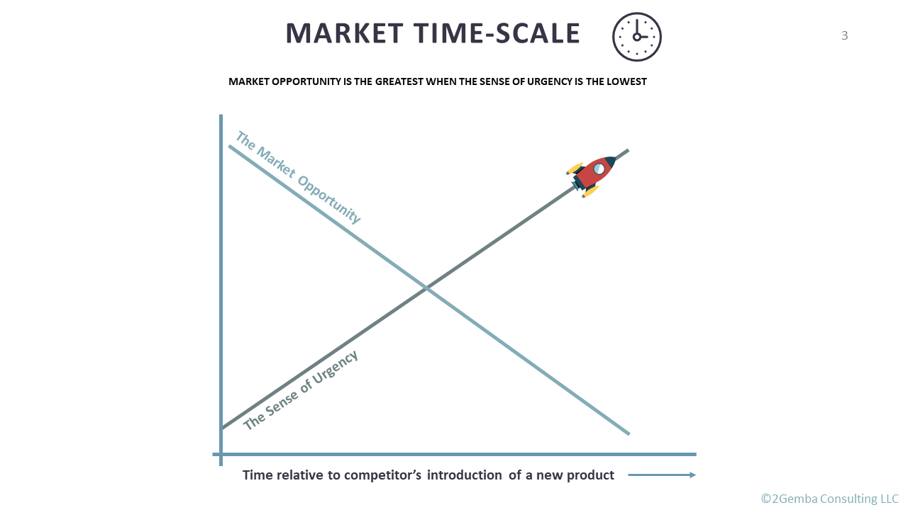 market time scale